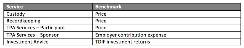 401k investment benchmarks