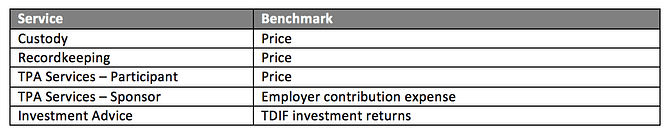 401k investment benchmarks