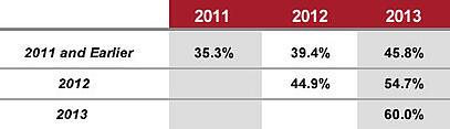 Index Funds Percentage