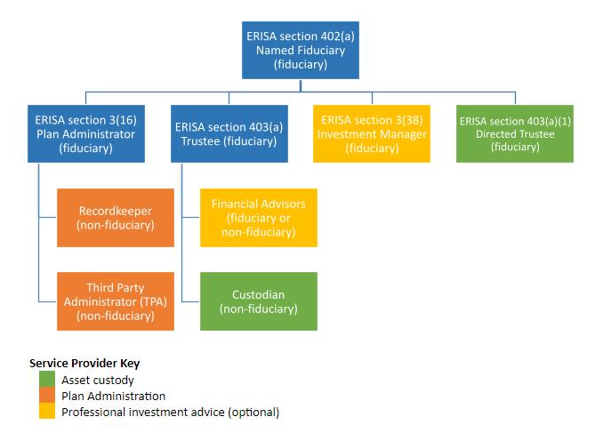401k Fiduciary Hierarchy Chart