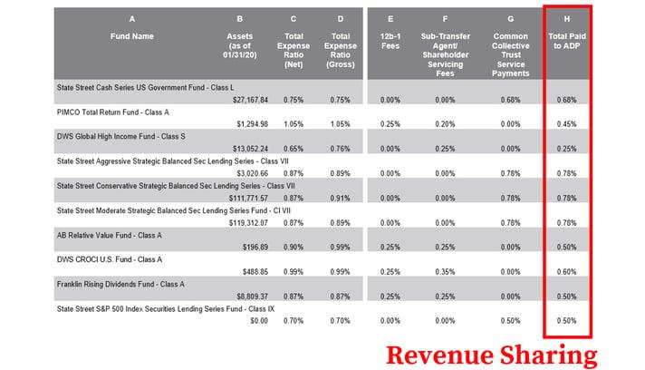 ADP 401k Fees_Revenue Sharing