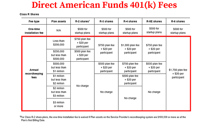 American Funds 401k Fees_Direct Fees