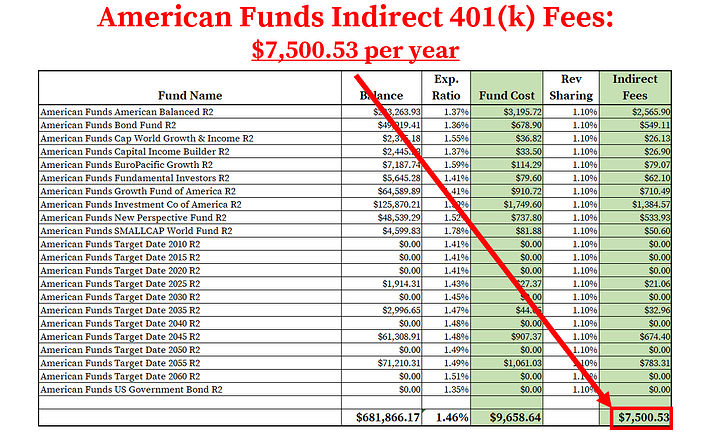 American Funds 401k Fees_Indirect Fees