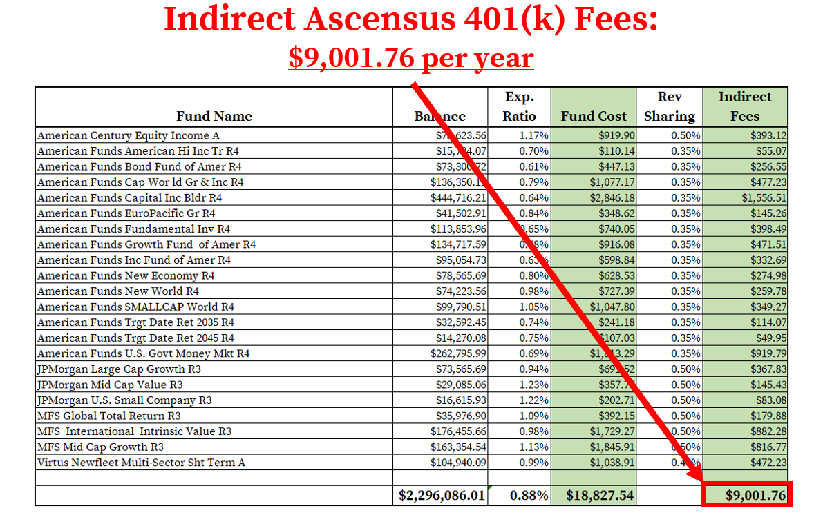 Ascensus 401k Fees_Indirect Fees