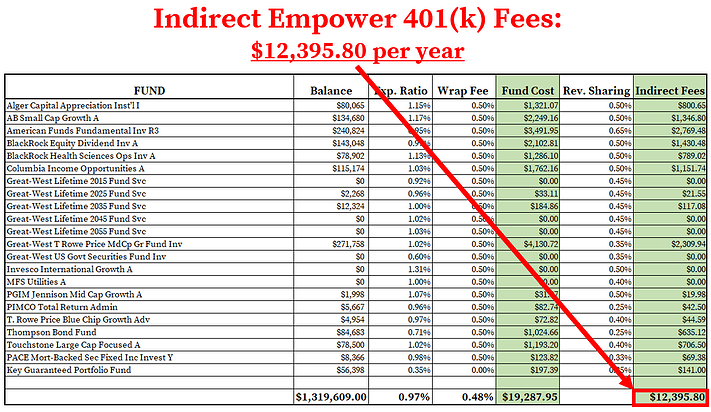 Empower 401k Fees_Indirect Fees