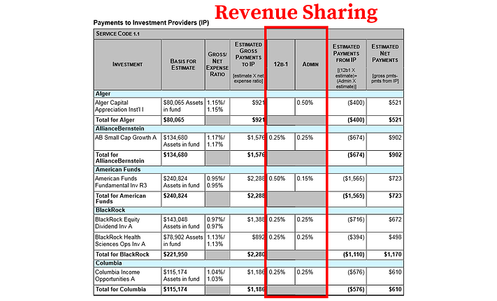 Empower 401k Fees_Revenue Sharing