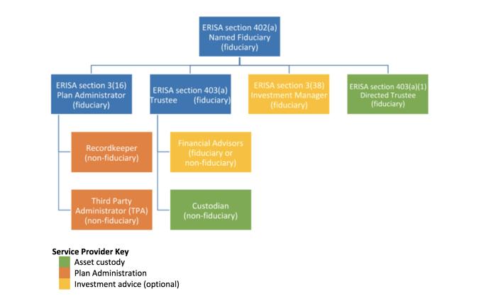Fiduciary-Hierarchy
