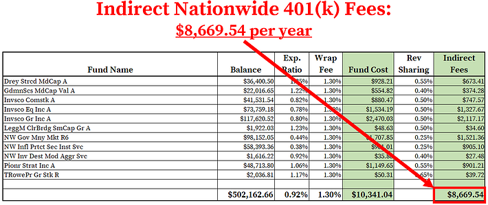 Nationwide 401k Fees_Indirect Fees