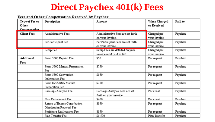 Paychex 401k Fees_Direct Fees