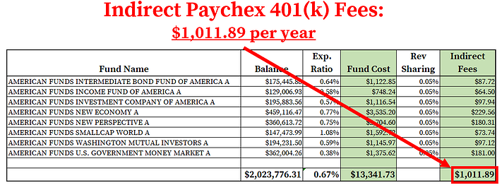 Paychex 401k Fees_Indirect Fees