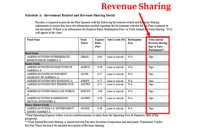 Paychex 401k Fees_Revenue Sharing