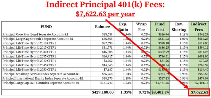 Principal 401k Fees_Indirect Fees