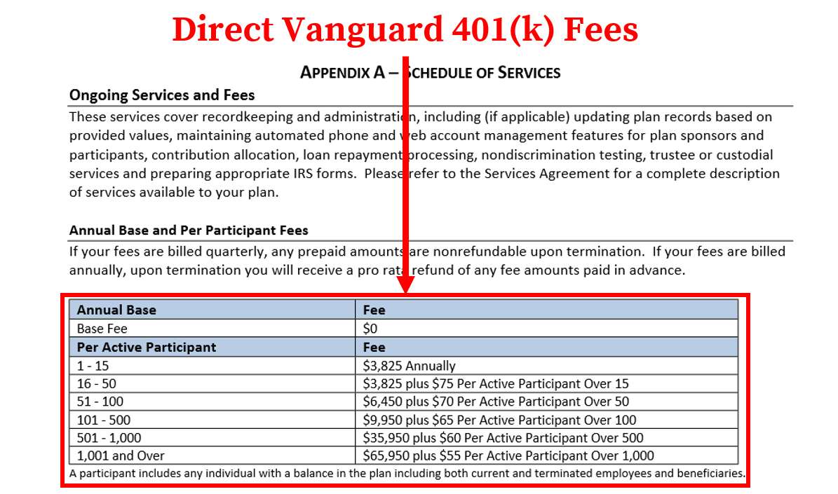 Vanguard 401k Fees_Direct Fees