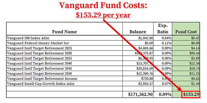 Vanguard 401k Fees_Fund Costs