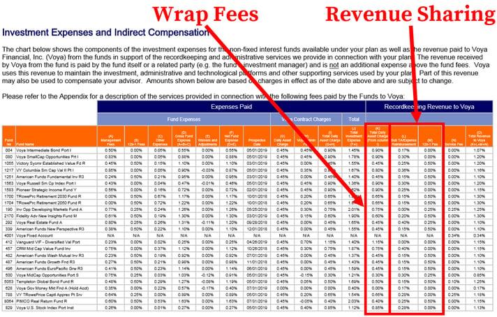 Voya 401k Fees_Wrap Fees and RevShare