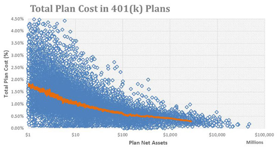 TOtal Plan Cost in 401(k) Plans.png